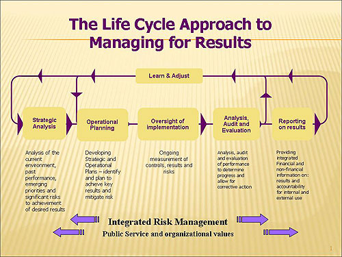 Life Cycle Approach to Managing for Results